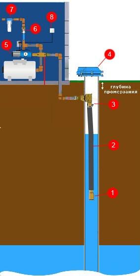 Изображение подключения поверхностного насоса